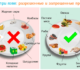 Рекомендуемые и запрещенные продукты при язве желудка