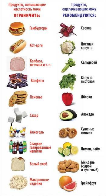 продукты влияющие на кислотность желудка