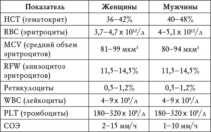 таблица с общим анализом крови